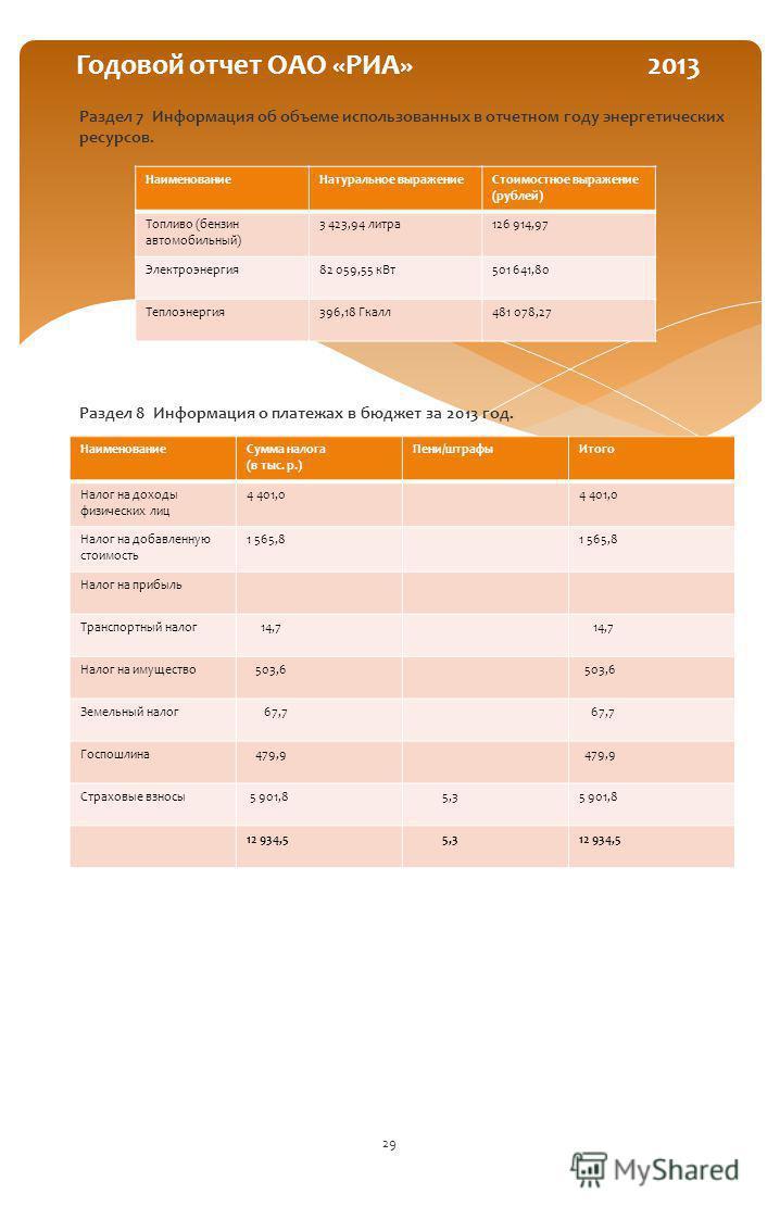 Раздел 7 Информация об объеме использованных в отчетном году энергетических ресурсов. Раздел 8 Информация о платежах в бюджет за 2013 год. 29 Годовой отчет ОАО «РИА» 2013 Наименование Натуральное выражение Стоимостное выражение (рублей) Топливо (бенз