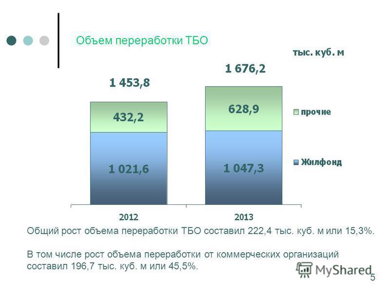 Объем переработки ТБО Общий рост объема переработки ТБО составил 222,4 тыс. куб. м или 15,3%. В том числе рост объема переработки от коммерческих организаций составил 196,7 тыс. куб. м или 45,5%. 5