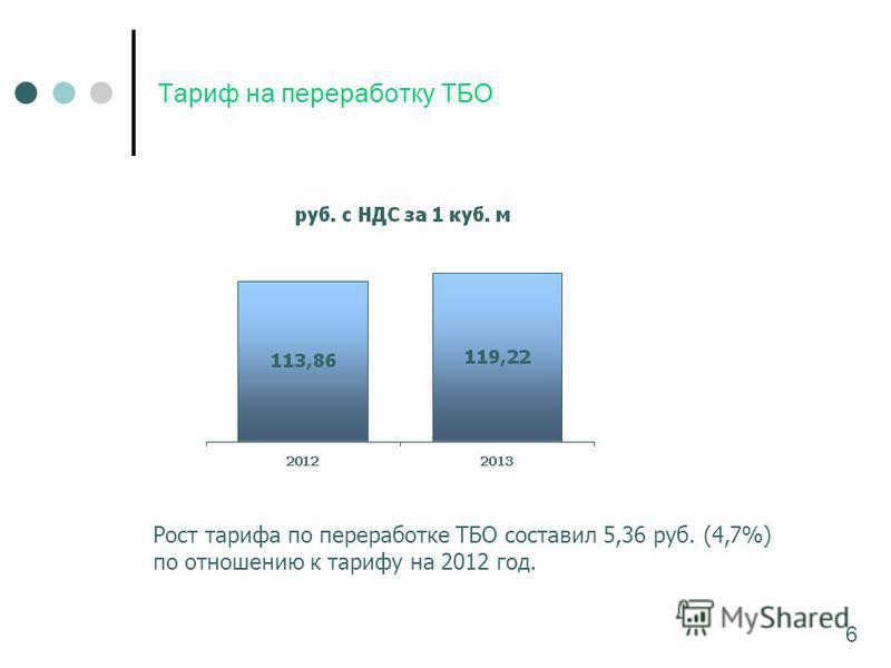 Тариф на переработку ТБО Рост тарифа по переработке ТБО составил 5,36 руб. (4,7%) по отношению к тарифу на 2012 год. 6