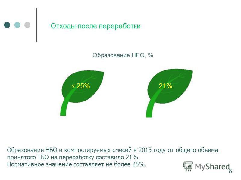 Отходы после переработки Образование НБО и компостируемых смесей в 2013 году от общего объема принятого ТБО на переработку составило 21%. Нормативное значение составляет не более 25%. 8 25%21% Образование НБО, %