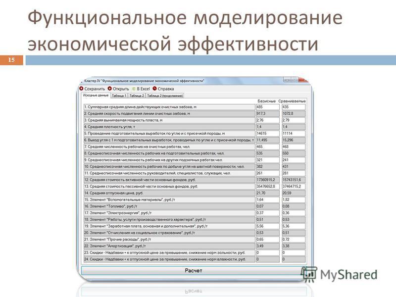Функциональное моделирование экономической эффективности 15
