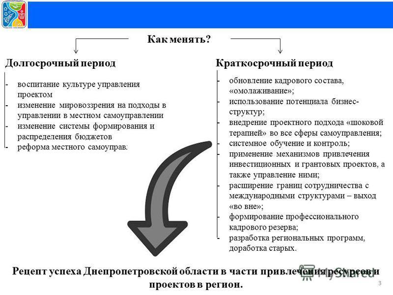 3 Долгосрочный период -воспитание культуре управления проектом -изменение мировоззрения на подходы в управлении в местном самоуправлении -изменение системы формирования и распределения бюджетов -реформа местного самоуправления -обновление кадрового с