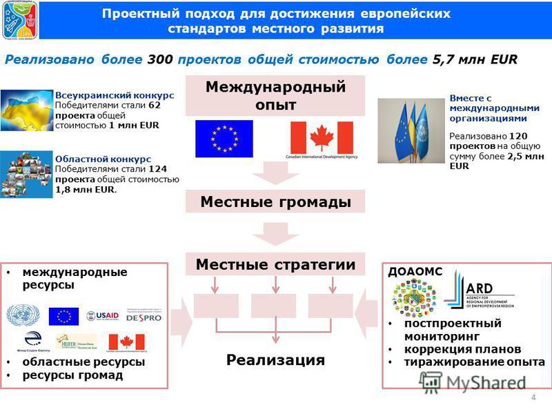 Проектный подход для достижения европейских стандартов местного развития 4 Областной конкурс Победителями стали 124 проекта общей стоимостью 1,8 млн EUR. Всеукраинский конкурс Победителями стали 62 проекта общей стоимостью 1 млн EUR международные рес