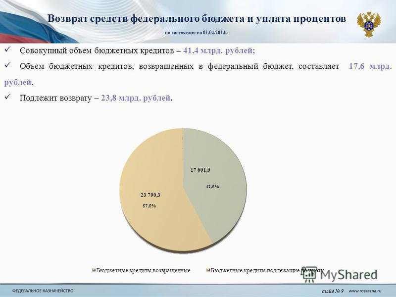 Возврат средств федерального бюджета и уплата процентов по состоянию на 01.04.2014 г. слайд 9 Совокупный объем бюджетных кредитов – 41,4 млрд. рублей; Объем бюджетных кредитов, возвращенных в федеральный бюджет, составляет 17,6 млрд. рублей. Подлежит