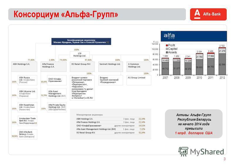 Консорциум «Альфа-Групп» 3 Активы Альфа-Групп Республике Беларусь на начало 2014 года превысили 1 млрд. долларов США