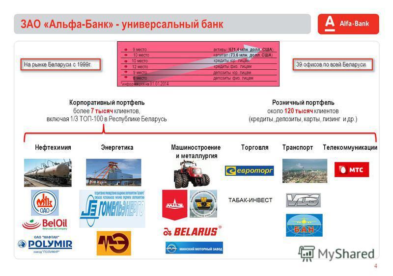 Розничный портфель около 120 тысяч клиентов (кредиты, депозиты, карты, лизинг и др.) Корпоративный портфель более 7 тысяч клиентов, включая 1/3 ТОП-100 в Республике Беларусь ЗАО «Альфа-Банк» - универсальный банк 39 офисов по всей Беларуси 4 12 место