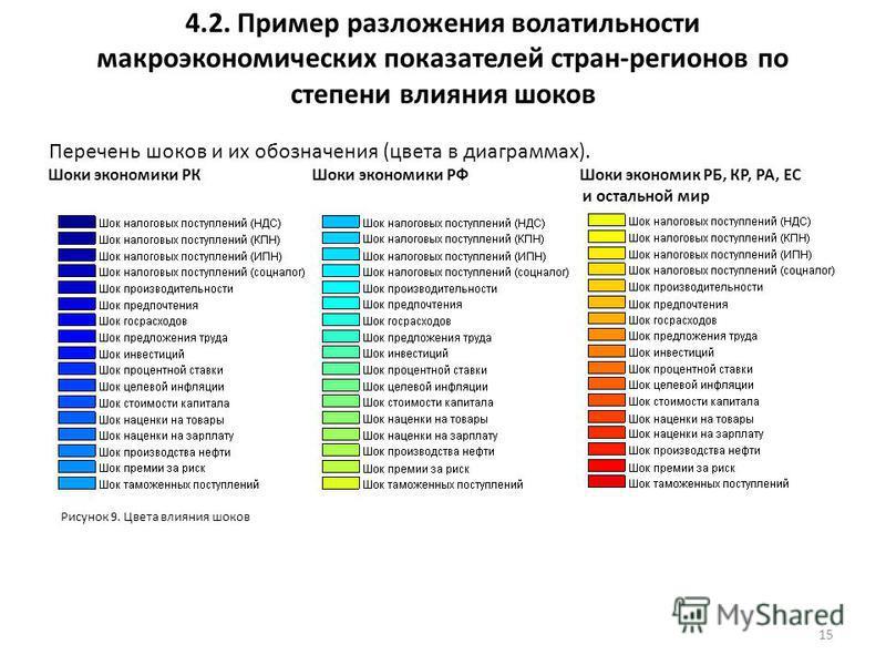 4.2. Пример разложения волатильности макроэкономических показателей стран-регионов по степени влияния шоков 15 Перечень шоков и их обозначения (цвета в диаграммах). Шоки экономики РК Шоки экономики РФ Шоки экономик РБ, КР, РА, ЕС и остальной мир Рису