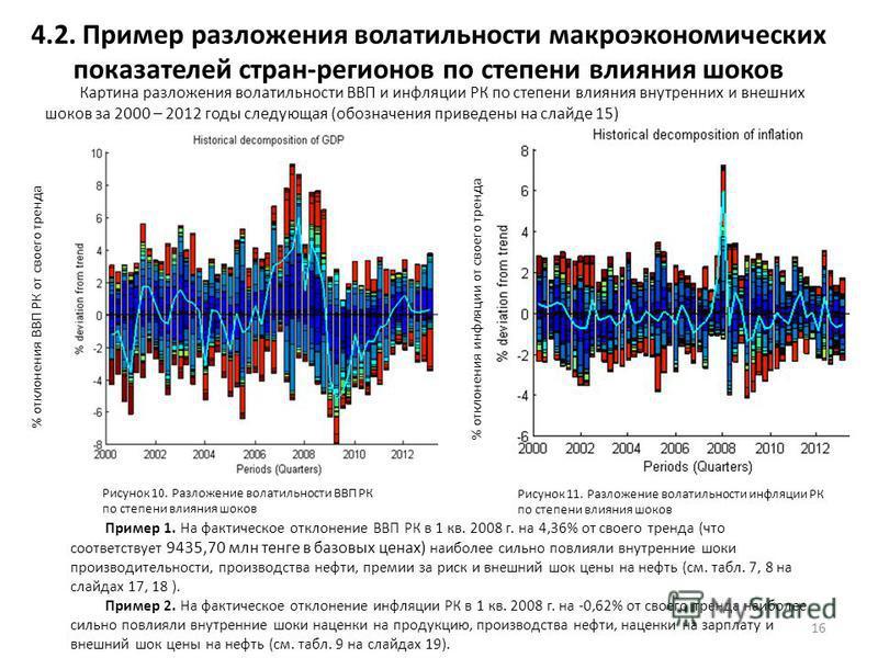 4.2. Пример разложения волатильности макроэкономических показателей стран-регионов по степени влияния шоков 16 Пример 1. На фактическое отклонение ВВП РК в 1 кв. 2008 г. на 4,36% от своего тренда (что соответствует 9435,70 млн тенге в базовых ценах)