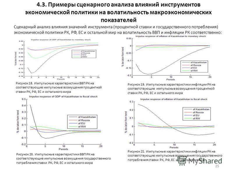 4.3. Примеры сценарного анализа влияний инструментов экономической политики на волатильность макроэкономических показателей 25 Сценарный анализ влияния значений инструмента (процентной ставки и государственного потребления) экономической политики РК,