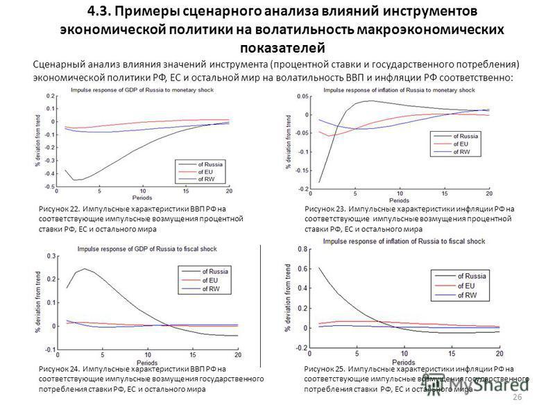 4.3. Примеры сценарного анализа влияний инструментов экономической политики на волатильность макроэкономических показателей 26 Сценарный анализ влияния значений инструмента (процентной ставки и государственного потребления) экономической политики РФ,