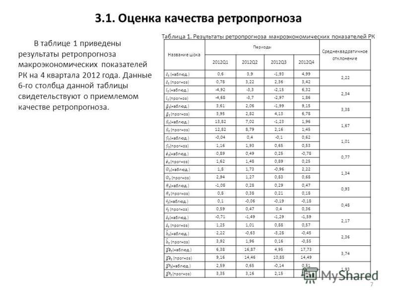 3.1. Оценка качества ретро прогноза В таблице 1 приведены результаты ретро прогноза макроэкономических показателей РК на 4 квартала 2012 года. Данные 6-го столбца данной таблицы свидетельствуют о приемлемом качестве ретро прогноза. 7 Название шока Пе