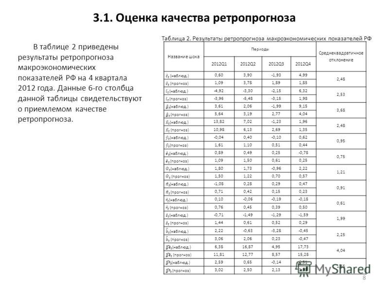 3.1. Оценка качества ретро прогноза В таблице 2 приведены результаты ретро прогноза макроэкономических показателей РФ на 4 квартала 2012 года. Данные 6-го столбца данной таблицы свидетельствуют о приемлемом качестве ретро прогноза. 8 Название шока Пе