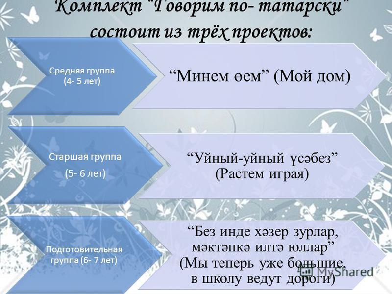 Комплект Говорим по- татарски состоит из трёх проектов: Средняя группа (4- 5 лет) Минем өем (Мой дом) Старшая группа (5- 6 лет) Уйный-умный үсәбез (Растем играя) Подготовительная группа (6- 7 лет) Без инде хәзер зурлар, мәктәпкә илтә юллар (Мы теперь