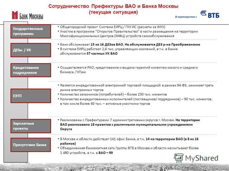 Сотрудничество Префектуры ВАО и Банка Москвы (текущая ситуация) Государственные программы ДЕЗы / УК Кредитование подрядчиков ЕЭТП Зарплатные проекты Банк обслуживает 15 из 16 ДЕЗов ВАО. Не обслуживается ДЕЗ р-на Преображенское В системе ЕИРЦ работает