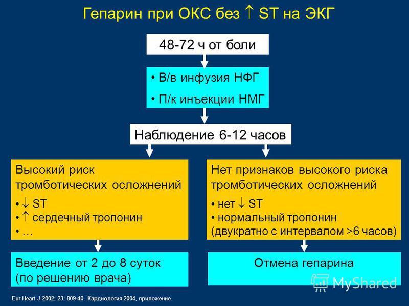 Гепарин при ОКС без ST на ЭКГ 48-72 ч от боли В/в инфузия НФГ П/к инъекции НМГ Высокий риск тромботических осложнений ST сердечный тропонин … Нет признаков высокого риска тромботических осложнений нет ST нормальный тропонин (двукратно с интервалом >6