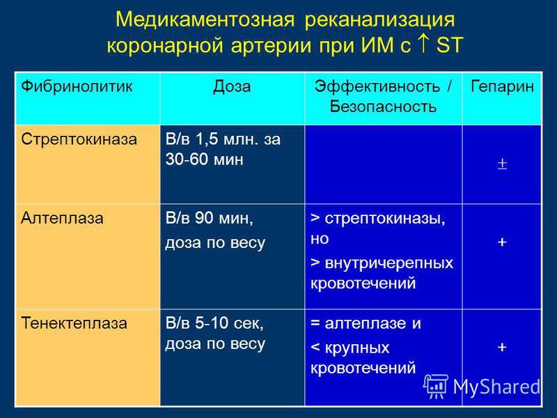 Фибринолитик ДозаЭффективность / Безопасность Гепарин СтрептокиназаВ/в 1,5 млн. за 30-60 мин АлтеплазаВ/в 90 мин, доза по весу > стрептокиназы, но > внутричерепных кровотечений + ТенектеплазаВ/в 5-10 сек, доза по весу = алтеплазе и < крупных кровотеч