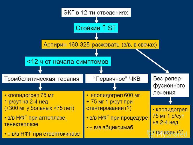 ЭКГ в 12-ти отведениях клопидогрел 75 мг 1 р/сут на 2-4 нед ( 300 мг у больных