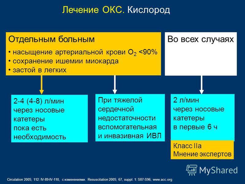 Лечение ОКС. Кислород Отдельным больным насыщение артериальной крови O 2