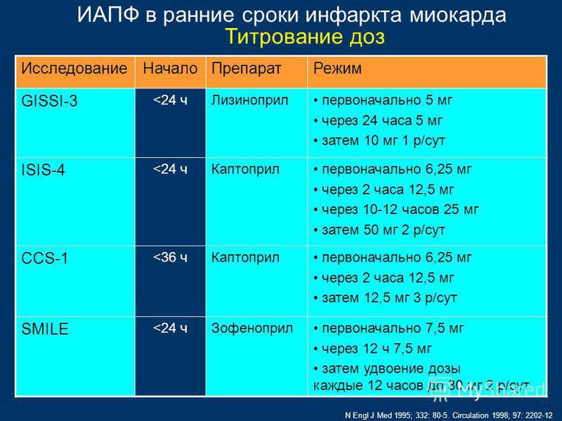 Исследование НачалоПрепарат Режим GISSI-3