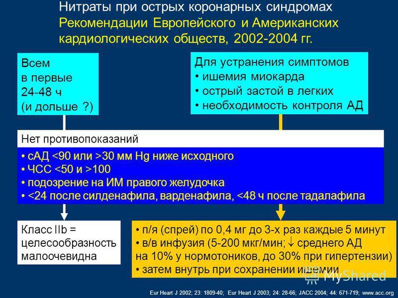 Класс IIb = целесообразность малоочевидна Нитраты при острых коронарных синдромах Рекомендации Европейского и Американских кардиологических обществ, 2002-2004 гг. Eur Heart J 2002; 23: 1809-40; Eur Heart J 2003; 24: 28-66; JACC 2004; 44: 671-719; www