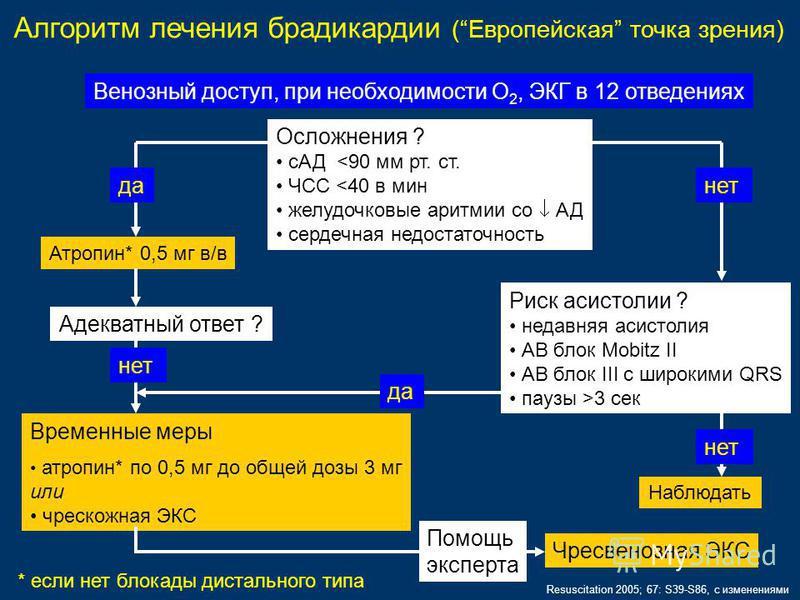 Алгоритм лечения брадикардии (Европейская точка зрения) Осложнения ? сАД