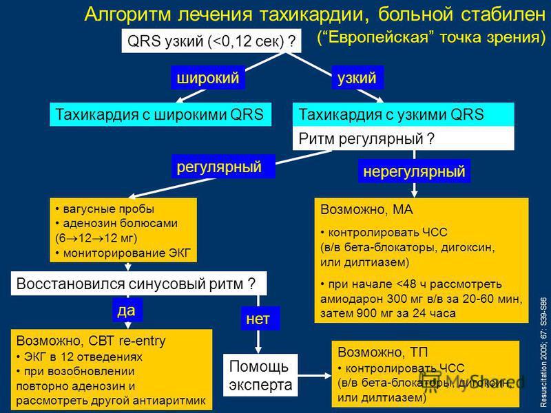 Алгоритм лечения тахикардии, больной стабилен (Европейская точка зрения) QRS узкий (
