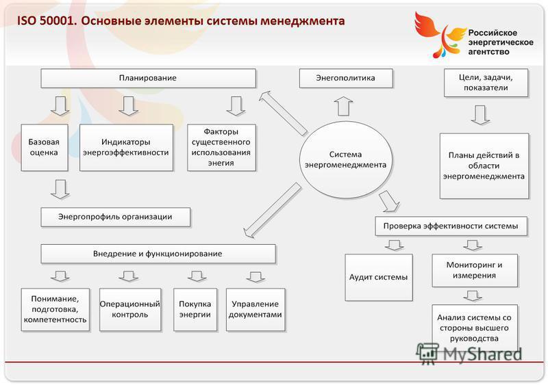 Российское энергетическое агентство 13.08.10 ISO 50001. Основные элементы системы менеджмента