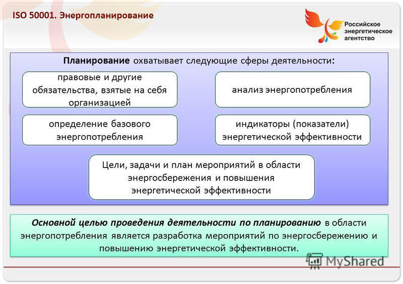 Российское энергетическое агентство 13.08.10 ISO 50001. Энергопланирование Планирование охватывает следующие сферы деятельности: правовые и другие обязательства, взятые на себя организацией анализ энергопотребления определение базового энергопотребле