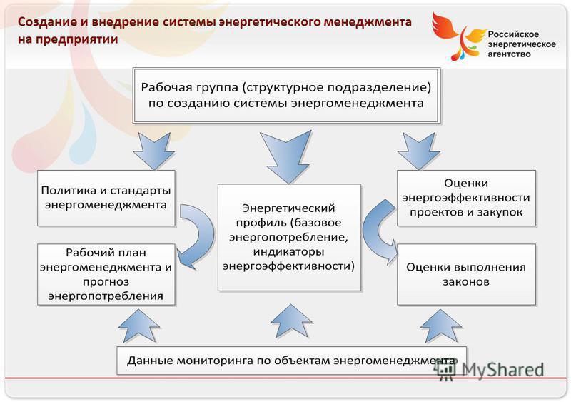 Российское энергетическое агентство 13.08.10 Создание и внедрение системы энергетического менеджмента на предприятии