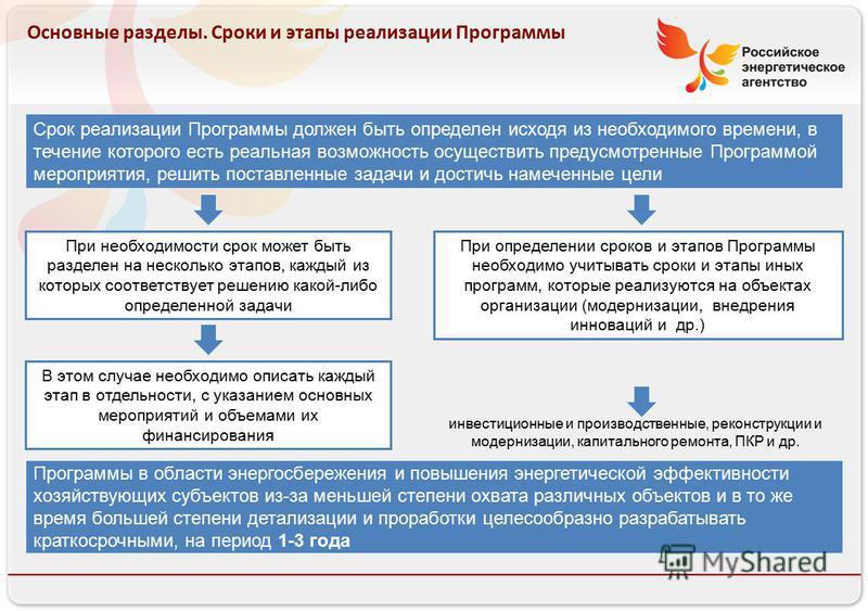 Российское энергетическое агентство Основные разделы. Сроки и этапы реализации Программы Срок реализации Программы должен быть определен исходя из необходимого времени, в течение которого есть реальная возможность осуществить предусмотренные Программ