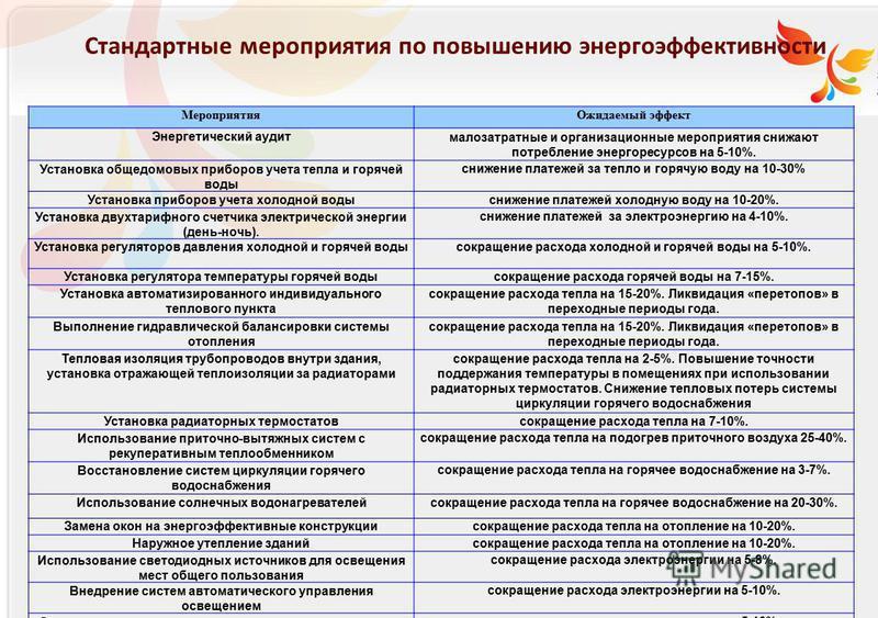 Российское энергетическое агентство Мероприятия Ожидаемый эффект Энергетический аудитмалозатратные и организационные мероприятия снижают потребление энергоресурсов на 5-10%. Установка общедомовых приборов учета тепла и горячей воды снижение платежей