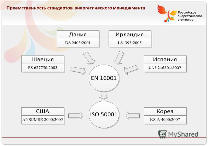 Российское энергетическое агентство 13.08.10 Преемственность стандартов энергетического менеджмента
