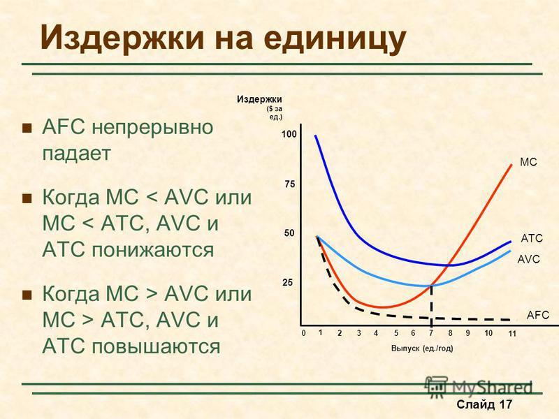 Слайд 17 Издержки на единицу AFC непрерывно падает Когда MC < AVC или MC < ATC, AVC и ATC понижаются Когда MC > AVC или MC > ATC, AVC и ATC повышаются Выпуск (ед./год) Издержки ($ за ед.) 25 50 75 100 0 1 2345678910 11 MC ATC AVC AFC