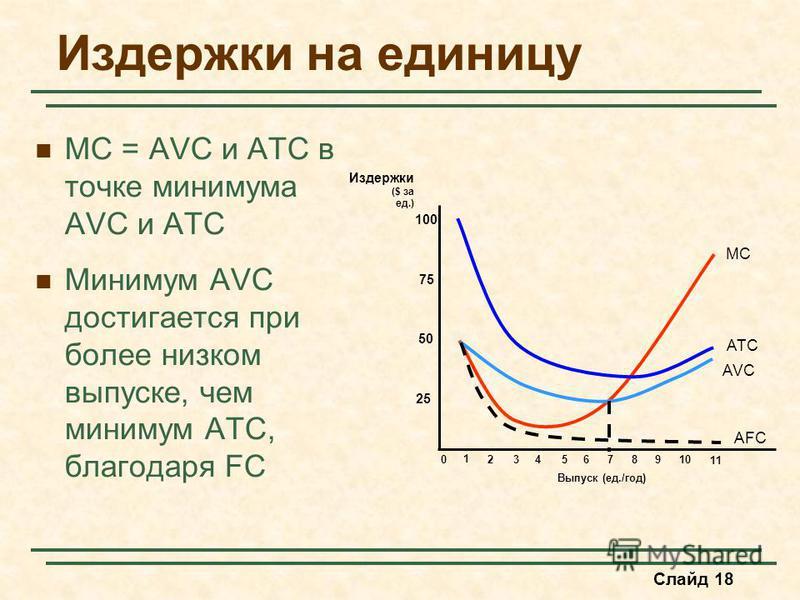 Слайд 18 Издержки на единицу MC = AVC и ATC в точке минимума AVC и ATC Минимум AVC достигается при более низком выпуске, чем минимум ATC, благодаря FC Выпуск (ед./год) Издержки ($ за ед.) 25 50 75 100 0 1 2345678910 11 MC ATC AVC AFC