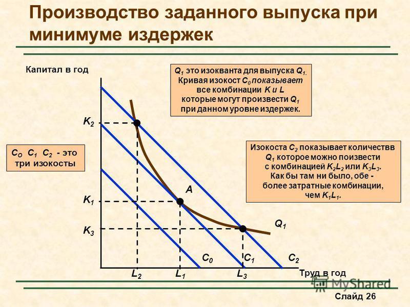 Слайд 26 Производство заданного выпуска при минимуме издержек Труд в год Капитал в год Изокоста C 2 показывает количество Q 1 которое можно произвести с комбинацией K 2 L 2 или K 3 L 3. Как бы там ни было, обе - более затратные комбинации, чем K 1 L