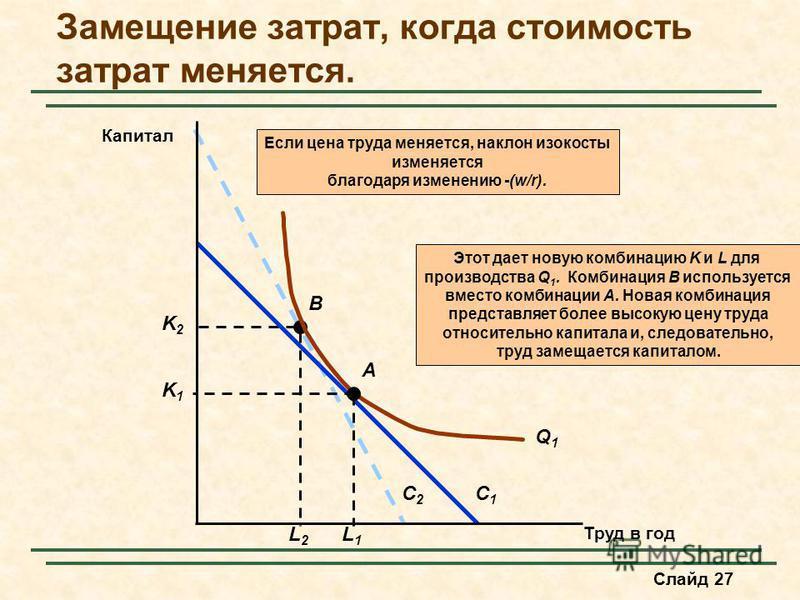 Слайд 27 Замещение затрат, когда стоимость затрат меняется. C2C2 Этот дает новую комбинацию K и L для производства Q 1. Комбинация B используется вместо комбинации A. Новая комбинация представляет более высокую цену труда относительно капитала и, сле