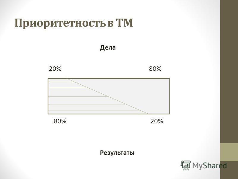 Приоритетность в ТМ Дела 20% 80% 80% 20% Результаты