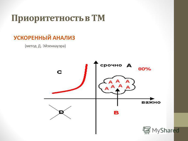 Приоритетность в ТМ УСКОРЕННЫЙ АНАЛИЗ (метод Д. Эйзенхауэра)