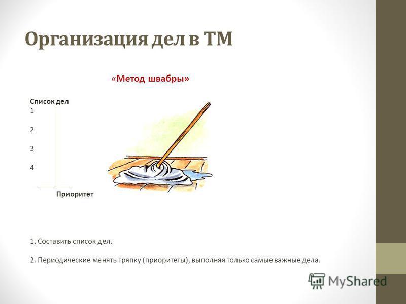 Организация дел в ТМ «Метод швабры» Список дел 1 2 3 4 Приоритет 1. Составить список дел. 2. Периодические менять тряпку (приоритеты), выполняя только самые важные дела.