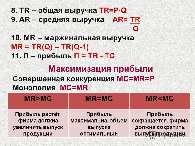 8. TR – общая выручка TR=P·Q 9. AR – средняя выручка AR= TR Q 10. MR – маржинальная выручка MR = TR(Q) – TR(Q-1) 11. П – прибыль П = TR - TC Максимизация прибыли Cовершенная конкуренция MC=MR=P Монополия MC=MR MR>MCMR=MCMR