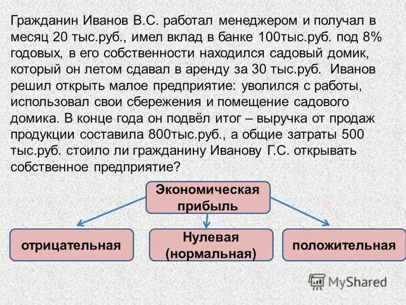 Гражданин Иванов В.С. работал менеджером и получал в месяц 20 тыс.руб., имел вклад в банке 100 тыс.руб. под 8% годовых, в его собственности находился садовый домик, который он летом сдавал в аренду за 30 тыс.руб. Иванов решил открыть малое предприяти