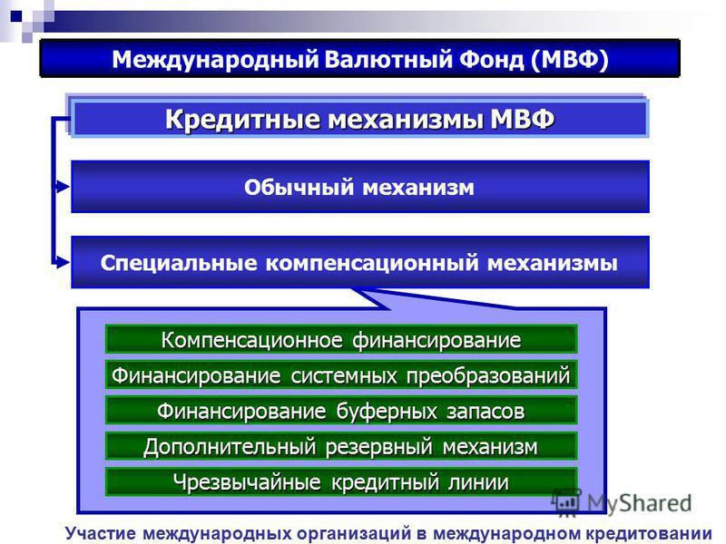 Участие международных организаций в международном кредитовании Международный Валютный Фонд (МВФ) Кредитные механизмы МВФ Обычный механизм Финансирование системных преобразований Финансирование буферных запасов Дополнительный резервный механизм Чрезвы