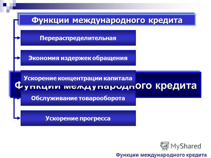 Функции международного кредита Перераспределительная Экономия издержек обращения Ускорение концентрации капитала Обслуживание товарооборота Ускорение прогресса