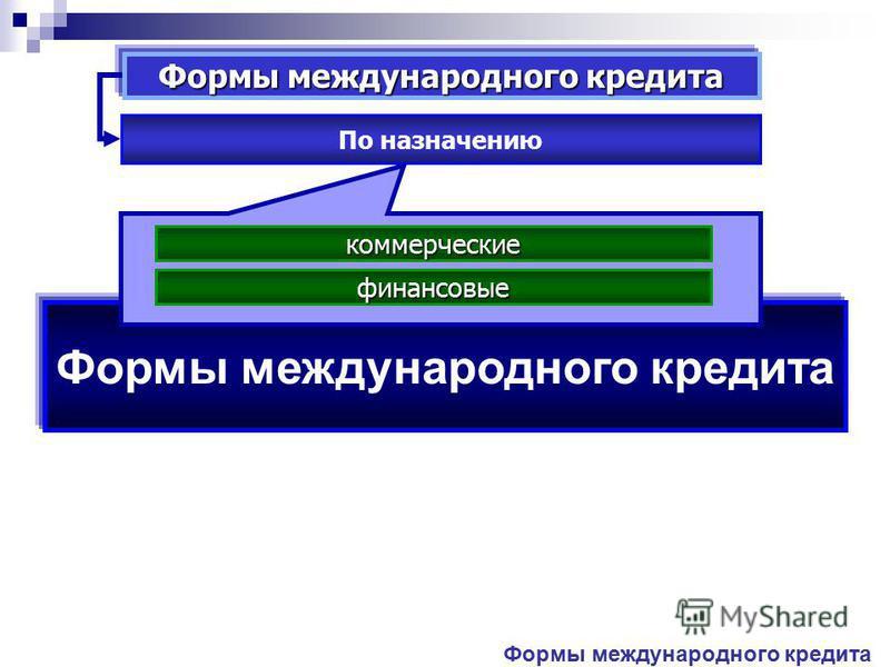 Формы международного кредита По назначению коммерческие финансовые
