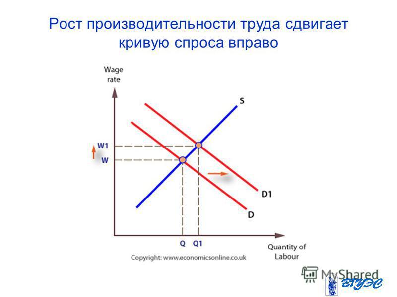 Рост производительности труда сдвигает кривую спроса вправо