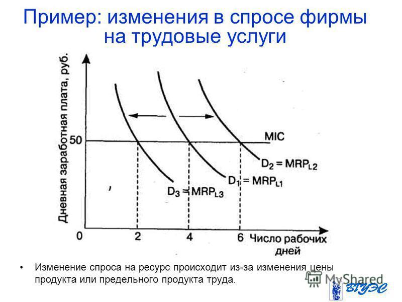 Пример: изменения в спросе фирмы на трудовые услуги Изменение спроса на ресурс происходит из-за изменения цены продукта или предельного продукта труда.