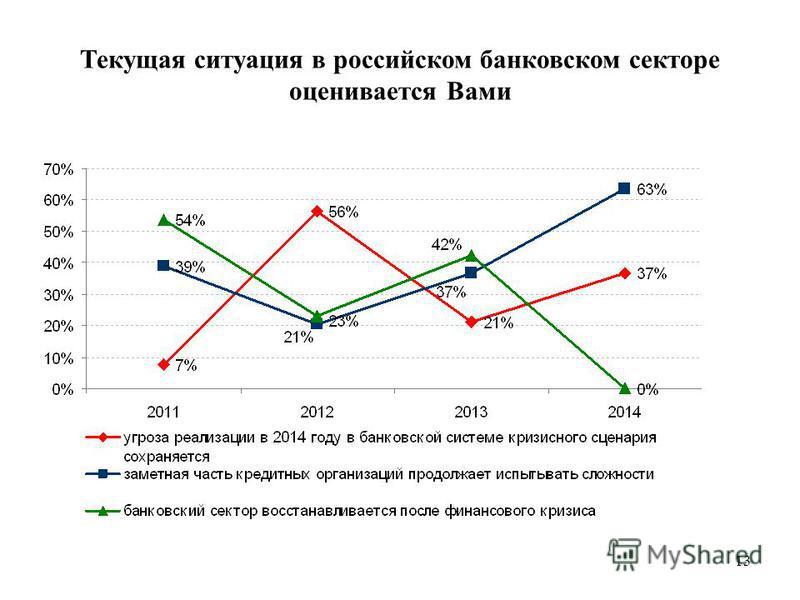13 Текущая ситуация в российском банковском секторе оценивается Вами