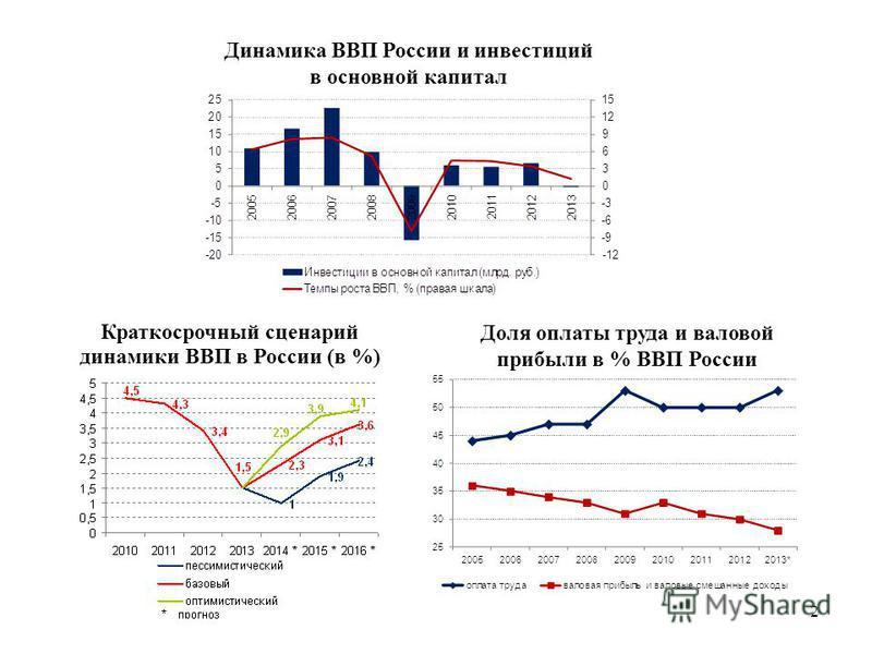 2 Краткосрочный сценарий динамики ВВП в России (в %) Доля оплаты труда и валовой прибыли в % ВВП России Динамика ВВП России и инвестиций в основной капитал