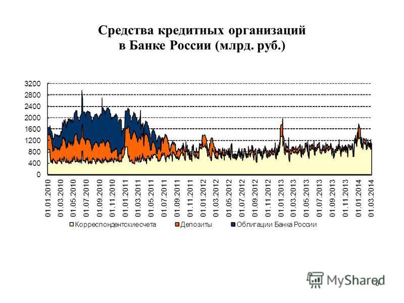Средства кредитных организаций в Банке России (млрд. руб.) 6