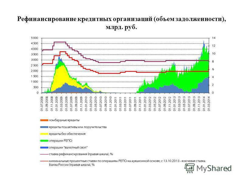 7 Рефинансирование кредитных организаций (объем задолженности), млрд. руб.